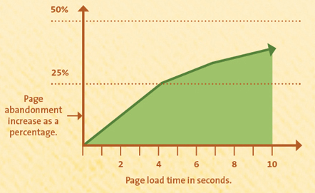 Page Speed vs. Bounce Rate